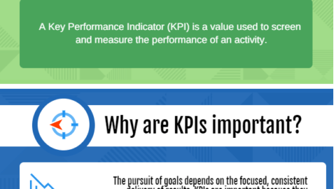 What are Key Performance Indicators (KPIs) Definition & Examples Leading and Lagging Indicators image