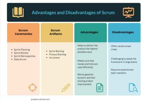 Advantages and Disadvantages of Scrum