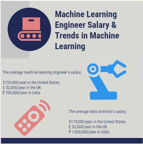 Machine Learning Engineer Salary & Trends in Machine Learning