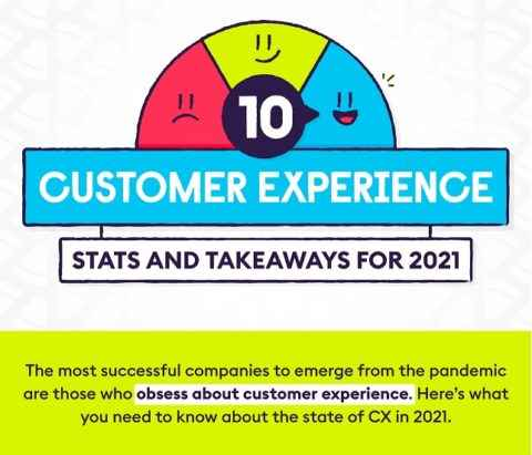 The Importance of Customer Experience In The Current Climate