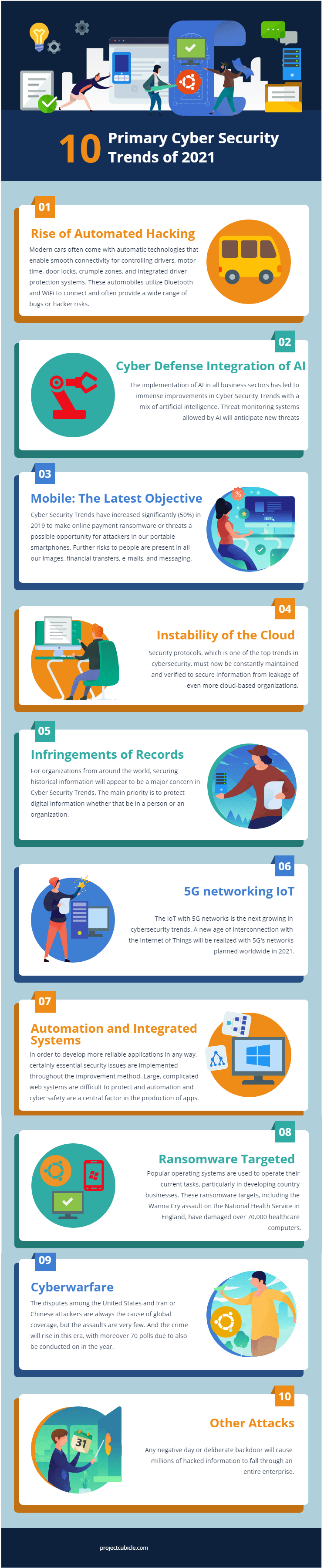 10 Primary Cyber Security Trends of 2021 infographic-min