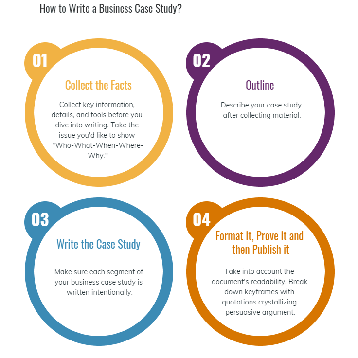 How to Write Business Case Study Step by Step-min