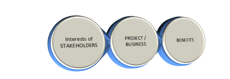 Project Process as a Chain