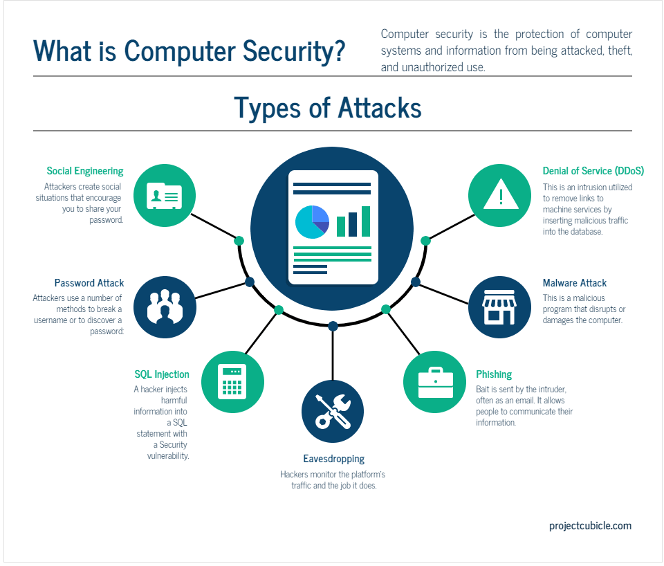 What is Computer Security Kinds of Attacks in Computer Security Article