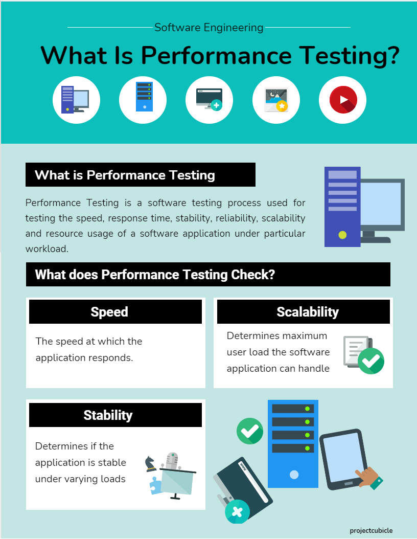 What is performance testing Definition, Types, Process, and Advantages of Performance Testing in Software Engineering-min